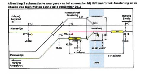 Kaart spooremplacement, STS-passage, Hanzebrug bij Zwolle, bron: ProRail