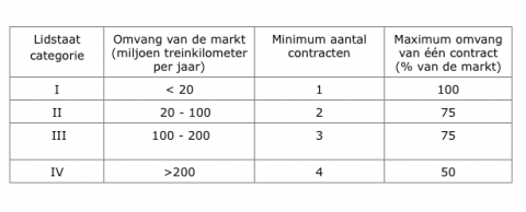 Grootte contracten, spoor, Europees Parlement